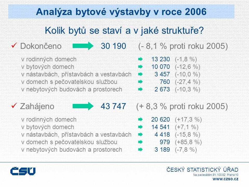 ČESKÝ STATISTICKÝ ÚŘAD Na padesátém 81, 100 82 Praha 10 www.czso.cz Dokončeno 13 230 10 070 3 457 760 2 673 v rodinných domech v bytových domech v nástavbách, přístavbách a vestavbách v domech s pečovatelskou službou v nebytových budovách a prostorech 30 190           Analýza bytové výstavby v roce 2006 Kolik bytů se staví a v jaké struktuře.