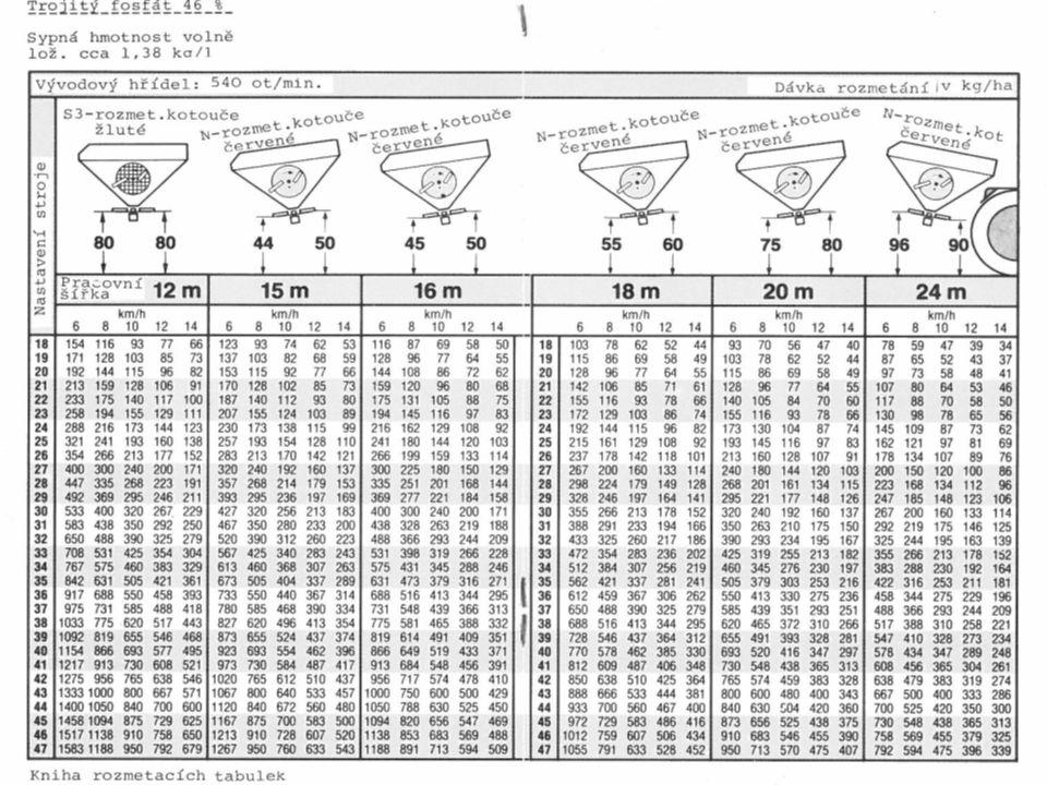 Zadání: Druhá skupina Proveďte základní nastavení rozmetadla ZAU 1000 dle zadaných hodnot a na základě přesné kontroly proveďte korekci nastavení: Pou