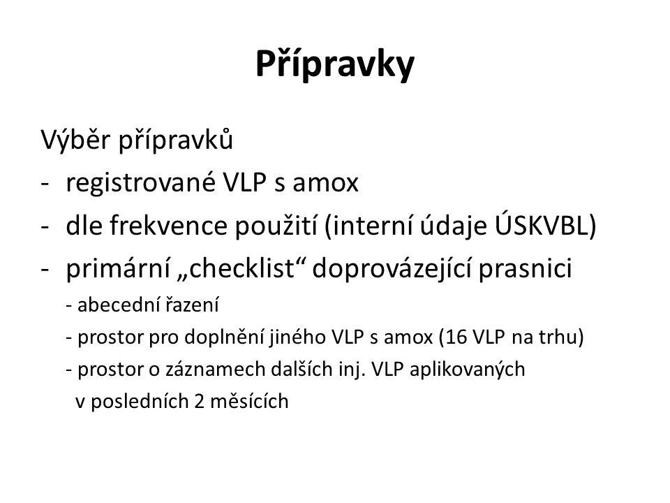 """Přípravky Výběr přípravků - registrované VLP s amox -dle frekvence použití (interní údaje ÚSKVBL) -primární """"checklist doprovázející prasnici - abecední řazení - prostor pro doplnění jiného VLP s amox (16 VLP na trhu) - prostor o záznamech dalších inj."""