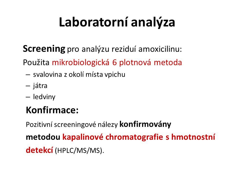 Laboratorní analýza Screening pro analýzu reziduí amoxicilinu: Použita mikrobiologická 6 plotnová metoda – svalovina z okolí místa vpichu – játra – le