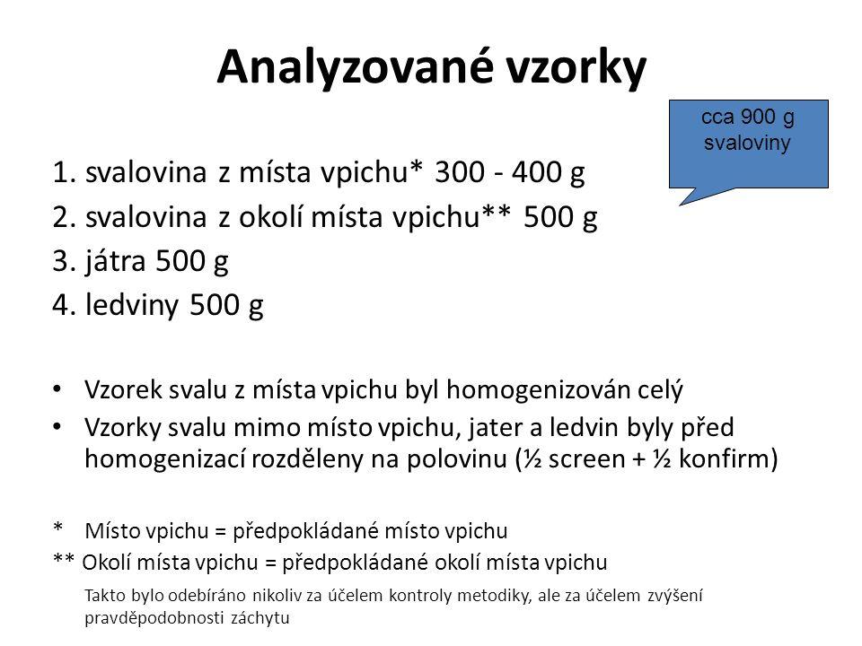 Analyzované vzorky 1. svalovina z místa vpichu* 300 - 400 g 2. svalovina z okolí místa vpichu** 500 g 3. játra 500 g 4. ledviny 500 g Vzorek svalu z m