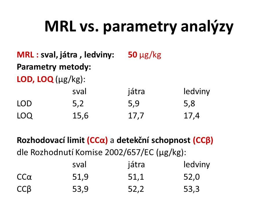 MRL vs. parametry analýzy MRL : sval, játra, ledviny:50 μg/kg Parametry metody: LOD, LOQ (μg/kg): svaljátra ledviny LOD 5,25,9 5,8 LOQ 15,6 17,7 17,4