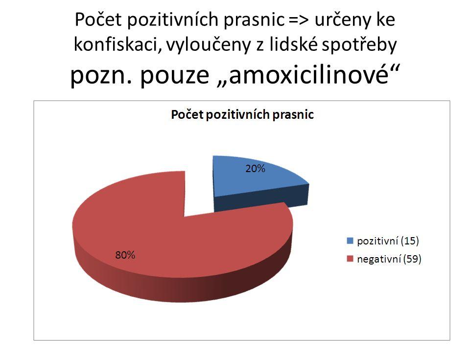 """Počet pozitivních prasnic => určeny ke konfiskaci, vyloučeny z lidské spotřeby pozn. pouze """"amoxicilinové"""""""