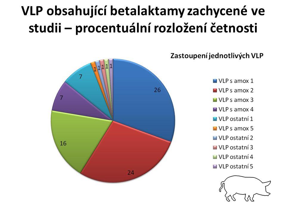 VLP obsahující betalaktamy zachycené ve studii – procentuální rozložení četnosti