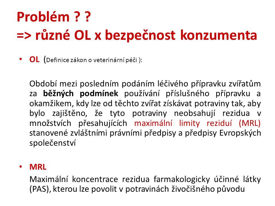 Problém ? ? => různé OL x bezpečnost konzumenta OL ( Definice zákon o veterinární péči ): Období mezi posledním podáním léčivého přípravku zvířatům za
