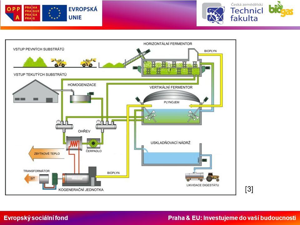 Evropský sociální fond Praha & EU: Investujeme do vaší budoucnosti [3][3]