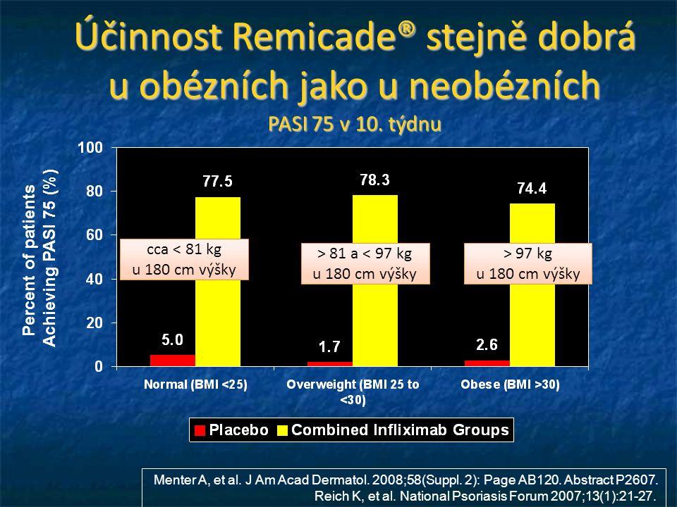 Účinnost Remicade® stejně dobrá u obézních jako u neobézních PASI 75 v 10.