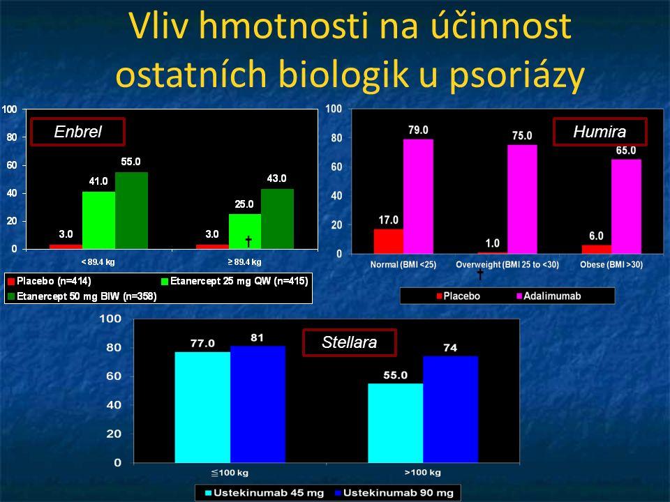Vliv hmotnosti na účinnost ostatních biologik u psoriázy † † † † EnbrelHumira Stellara