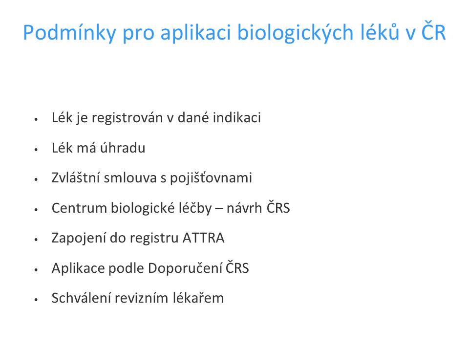 Podmínky pro aplikaci biologických léků v ČR Lék je registrován v dané indikaci Lék má úhradu Zvláštní smlouva s pojišťovnami Centrum biologické léčby
