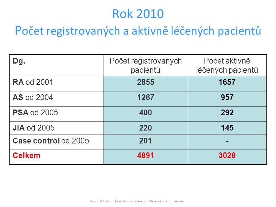 Vytvořil Institut biostatistiky a analýz, Masarykova univerzita Rok 2010 P očet registrovaných a aktivně léčených pacientů Dg.Počet registrovaných pacientů Počet aktivně léčených pacientů RA od 200128551657 AS od 20041267957 PSA od 2005400292 JIA od 2005220145 Case control od 2005201- Celkem48913028
