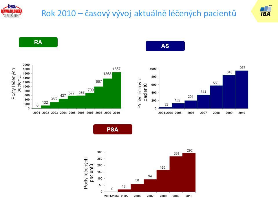 RA Počty léčených pacientů Registr České revmatologické společnosti Rok 2010 – časový vývoj aktuálně léčených pacientů PSA Počty léčených pacientů AS Počty léčených pacientů