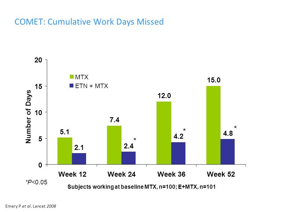 COMET: Cumulative Work Days Missed 5.1 7.4 12.0 15.0 2.1 2.4 4.2 4.8 0 5 10 15 20 Week 12Week 24Week 36Week 52 Number of Days MTX ETN + MTX Subjects working at baseline MTX, n=100; E+MTX, n=101 * * * *P<0.05 Emery P et al.