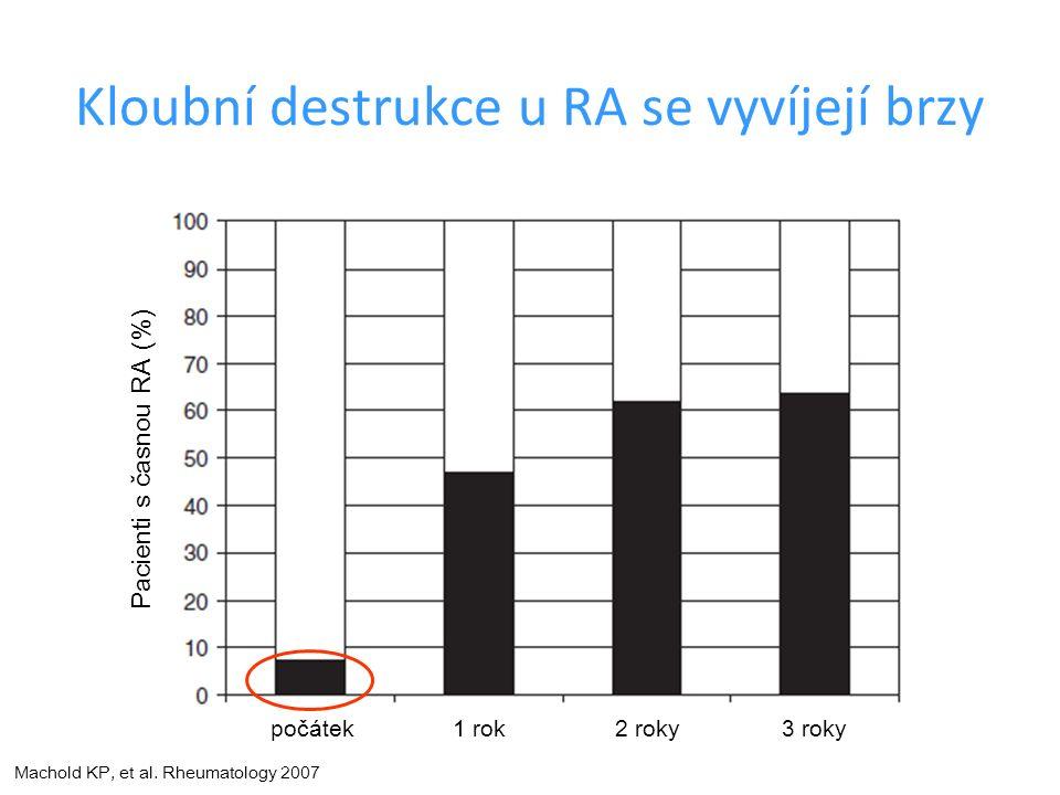 Kloubní destrukce u RA se vyvíjejí brzy poč á tek1 rok2 roky3 roky Pacienti s časnou RA (%) Machold KP, et al.