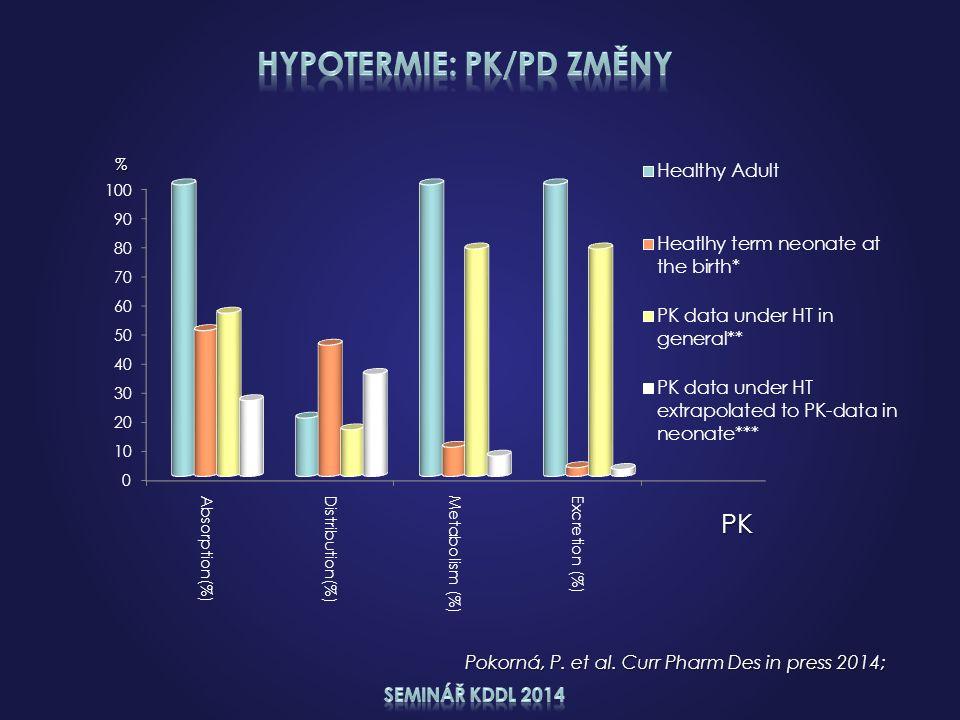 Pokorná, P. et al. Curr Pharm Des in press 2014; % PK