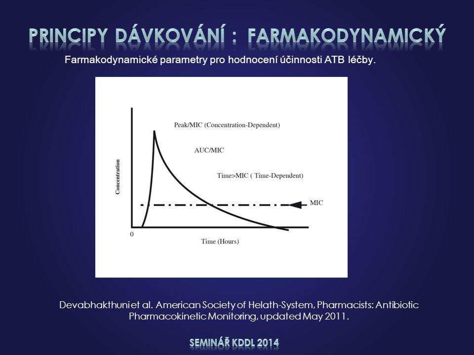 Farmakodynamické parametry pro hodnocení účinnosti ATB léčby. Devabhakthuni et al. American Society of Helath-System, Pharmacists: Antibiotic Pharmaco
