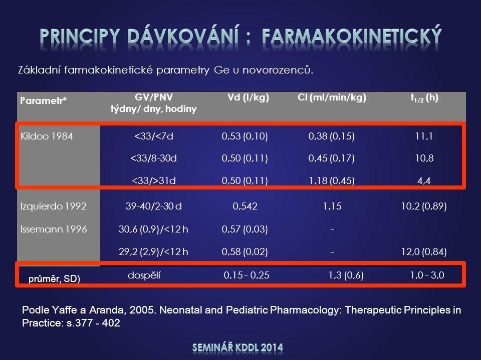 Parametr* GV/PNV týdny/ dny, hodiny Vd (l/kg)Cl (ml/min/kg)t 1/2 (h) Kildoo 1984<33/<7d0,53 (0,10)0,38 (0,15)11,1 <33/8-30d0,50 (0,11)0,45 (0,17)10,8 31d0,50 (0,11)1,18 (0,45)4,4 Izquierdo 199239-40/2-30 d0,5421,1510,2 (0,89) Issemann 199630,6 (0,9)/<12 h0,57 (0,03)- 29,2 (2,9)/<12 h0,58 (0,02)-12,0 (0,84) Základní farmakokinetické parametry Ge u novorozenců.