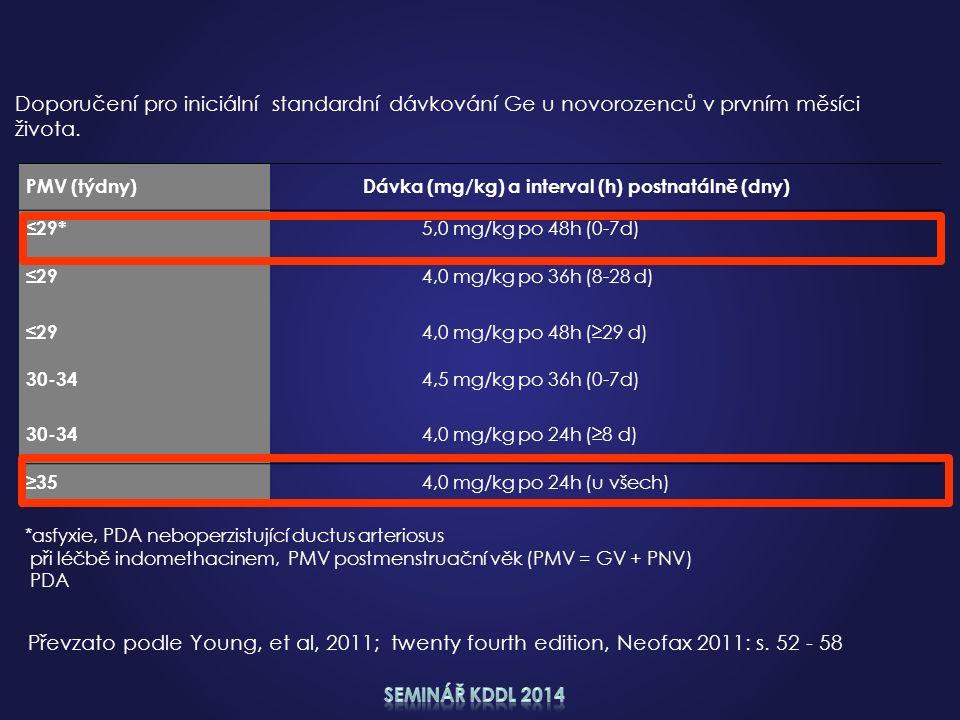 Převzato podle Young, et al, 2011; twenty fourth edition, Neofax 2011: s. 52 - 58 PMV (týdny)Dávka (mg/kg) a interval (h) postnatálně (dny) ≤29* 5,0 m