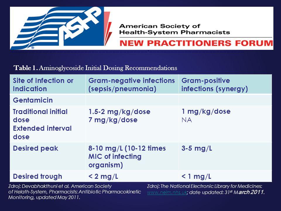 Zdroj: Devabhakthuni et al. American Society of Helath-System, Pharmacists: Antibiotic Pharmacokinetic Monitoring, updated May 2011. Zdroj: The Nation