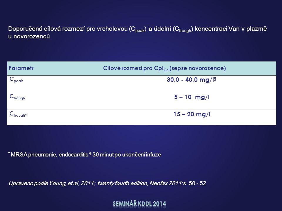 Upraveno podle Young, et al, 2011; twenty fourth edition, Neofax 2011: s. 50 - 52 Parametr Cílové rozmezí pro Cpl Ge (sepse novorozence) C peak 30,0 -