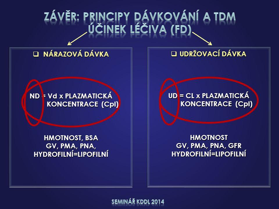  UDRŽOVACÍ DÁVKA UD = CL x PLAZMATICKÁ KONCENTRACE (Cpl) KONCENTRACE (Cpl)HMOTNOST GV, PMA, PNA, GFR HYDROFILNÍ=LIPOFILNÍ  NÁRAZOVÁ DÁVKA ND = Vd x PLAZMATICKÁ KONCENTRACE (Cpl) KONCENTRACE (Cpl) HMOTNOST, BSA GV, PMA, PNA, HYDROFILNÍ=LIPOFILNÍ