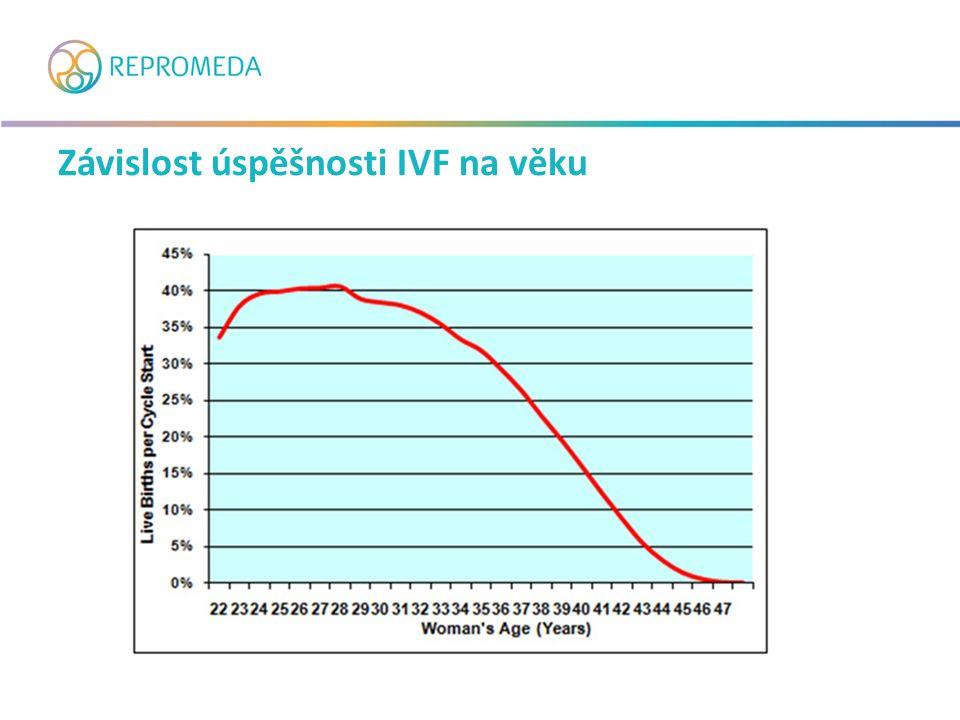 Závislost úspěšnosti IVF na věku