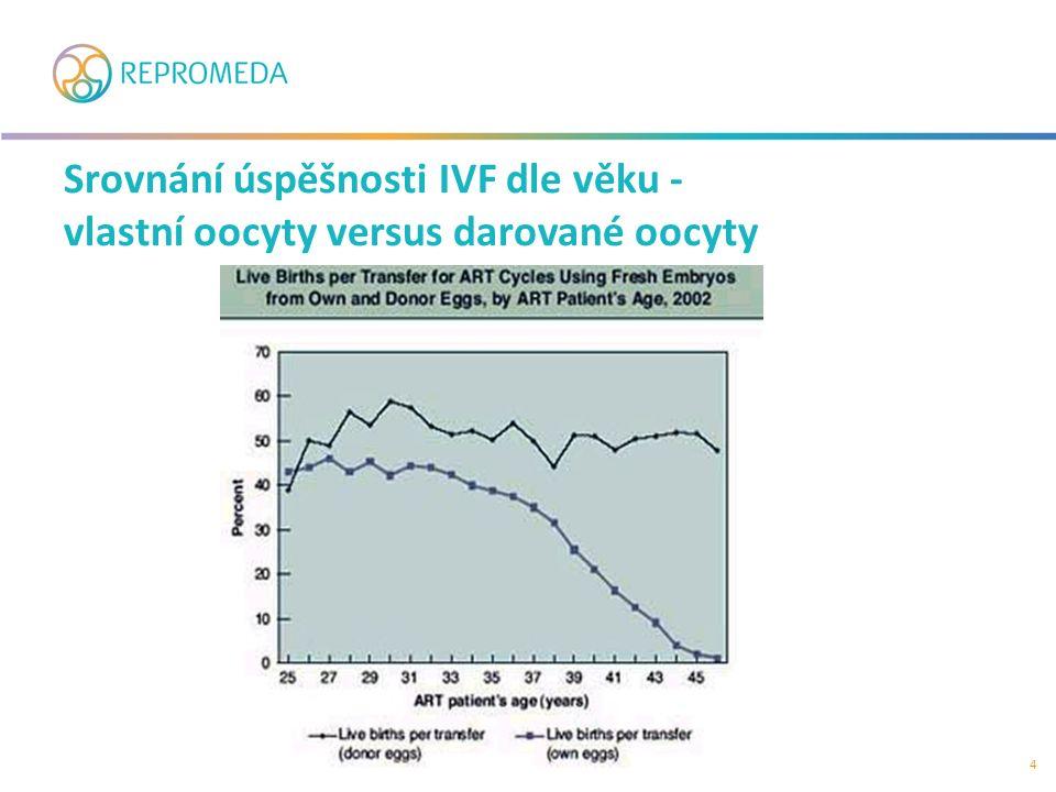 Srovnání úspěšnosti IVF dle věku - vlastní oocyty versus darované oocyty 4