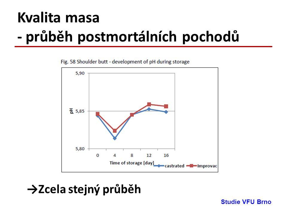 Kvalita masa - průběh postmortálních pochodů →Zcela stejný průběh Studie VFU Brno
