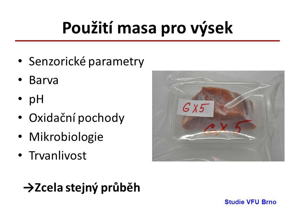 Použití masa pro výsek Senzorické parametry Barva pH Oxidační pochody Mikrobiologie Trvanlivost Studie VFU Brno →Zcela stejný průběh