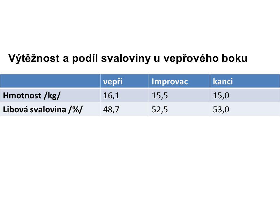 Výtěžnost a podíl svaloviny u vepřového boku vepřiImprovackanci Hmotnost /kg/16,115,515,0 Libová svalovina /%/48,752,553,0