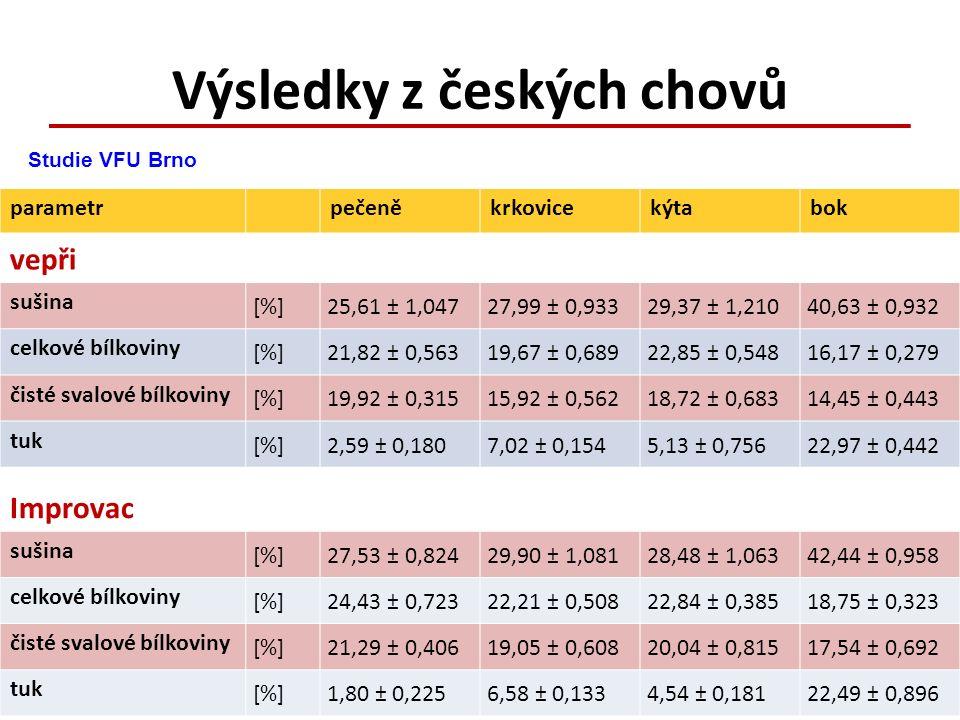 Výsledky z českých chovů parametrpečeněkrkovicekýtabok vepři sušina [%]25,61 ± 1,04727,99 ± 0,93329,37 ± 1,21040,63 ± 0,932 celkové bílkoviny [%]21,82 ± 0,56319,67 ± 0,68922,85 ± 0,54816,17 ± 0,279 čisté svalové bílkoviny [%]19,92 ± 0,31515,92 ± 0,56218,72 ± 0,68314,45 ± 0,443 tuk [%]2,59 ± 0,1807,02 ± 0,1545,13 ± 0,75622,97 ± 0,442 Improvac sušina [%]27,53 ± 0,82429,90 ± 1,08128,48 ± 1,06342,44 ± 0,958 celkové bílkoviny [%]24,43 ± 0,72322,21 ± 0,50822,84 ± 0,38518,75 ± 0,323 čisté svalové bílkoviny [%]21,29 ± 0,40619,05 ± 0,60820,04 ± 0,81517,54 ± 0,692 tuk [%]1,80 ± 0,2256,58 ± 0,1334,54 ± 0,18122,49 ± 0,896 Studie VFU Brno