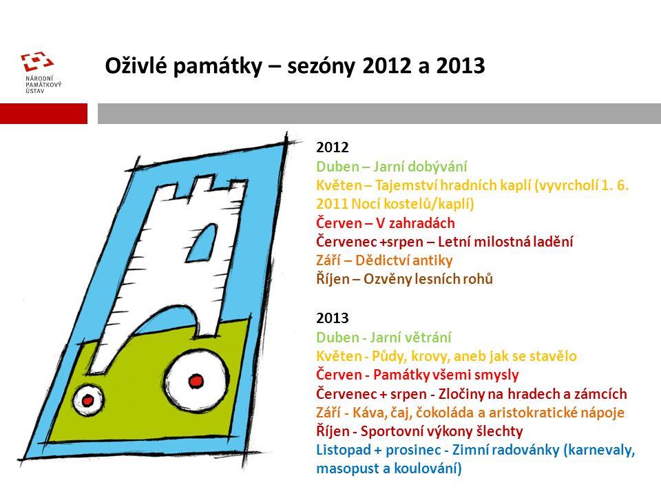 Oživlé památky – sezóny 2012 a 2013 2012 Duben – Jarní dobývání Květen – Tajemství hradních kaplí (vyvrcholí 1.