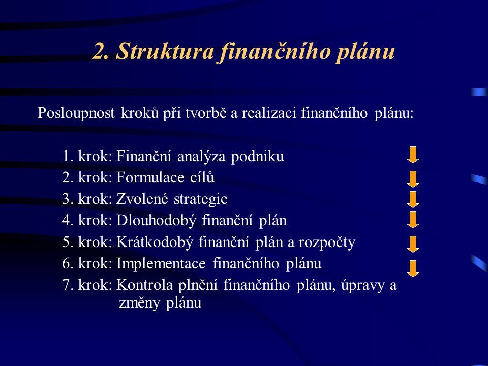 2. Struktura finančního plánu Posloupnost kroků při tvorbě a realizaci finančního plánu: 1.