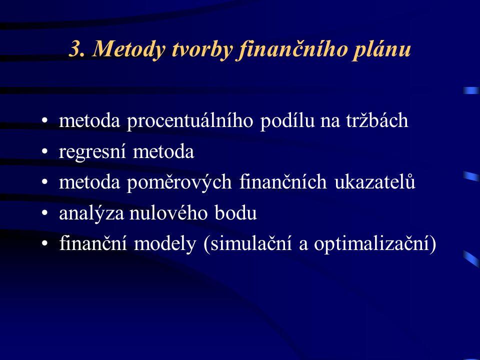 3. Metody tvorby finančního plánu metoda procentuálního podílu na tržbách regresní metoda metoda poměrových finančních ukazatelů analýza nulového bodu