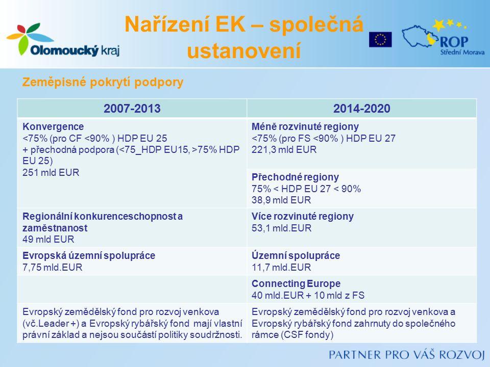 2007-20132014-2020 Konvergence <75% (pro CF <90% ) HDP EU 25 + přechodná podpora ( 75% HDP EU 25) 251 mld EUR Méně rozvinuté regiony <75% (pro FS <90% ) HDP EU 27 221,3 mld EUR Přechodné regiony 75% < HDP EU 27 < 90% 38,9 mld EUR Regionální konkurenceschopnost a zaměstnanost 49 mld EUR Více rozvinuté regiony 53,1 mld.EUR Evropská územní spolupráce 7,75 mld.EUR Územní spolupráce 11,7 mld.EUR Connecting Europe 40 mld.EUR + 10 mld z FS Evropský zemědělský fond pro rozvoj venkova (vč.Leader +) a Evropský rybářský fond mají vlastní právní základ a nejsou součástí politiky soudržnosti.