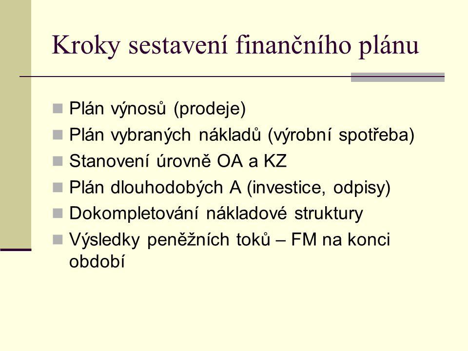 Kroky sestavení finančního plánu Plán výnosů (prodeje) Plán vybraných nákladů (výrobní spotřeba) Stanovení úrovně OA a KZ Plán dlouhodobých A (investice, odpisy) Dokompletování nákladové struktury Výsledky peněžních toků – FM na konci období