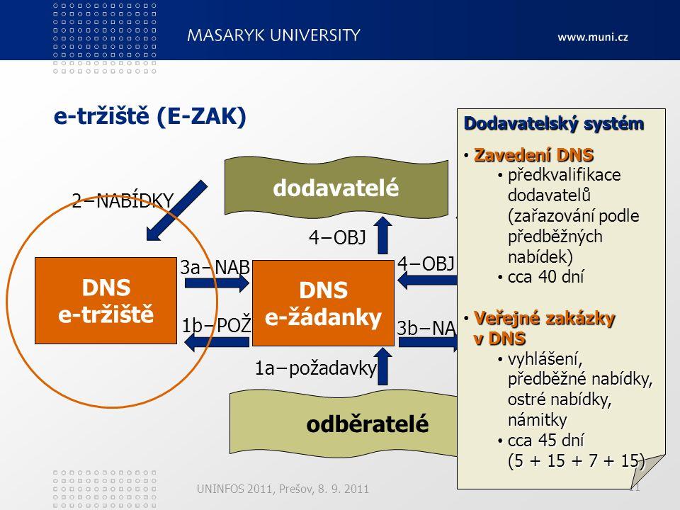 11 e-tržiště (E-ZAK) UNINFOS 2011, Prešov, 8. 9.