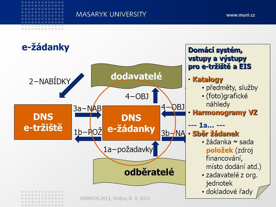 12 e-žádanky UNINFOS 2011, Prešov, 8. 9.