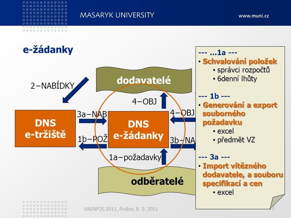 13 e-žádanky UNINFOS 2011, Prešov, 8. 9.