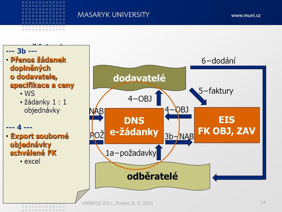 14 e-žádanky UNINFOS 2011, Prešov, 8. 9.