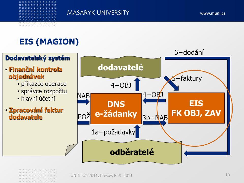 15 EIS (MAGION) UNINFOS 2011, Prešov, 8. 9. 2011 DNS e-tržiště dodavatelé odběratelé 2−NABÍDKY 3a−NAB 6−dodání EIS FK OBJ, ZAV 5−faktury DNS e-žádanky