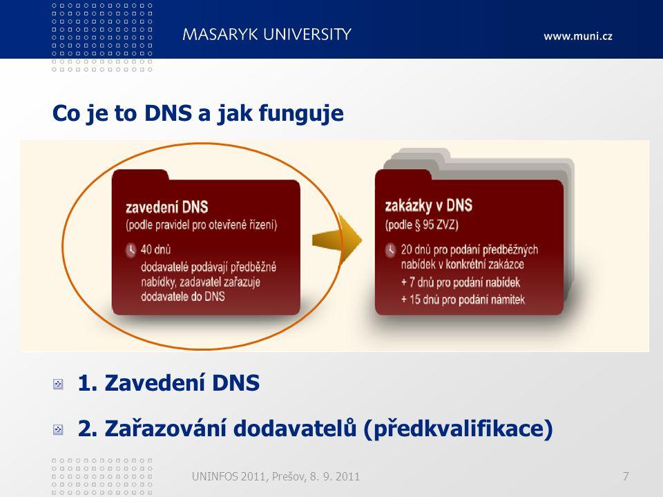 1. Zavedení DNS 2.