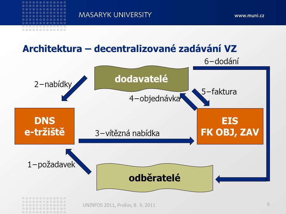 10 Architektura – centrální zadávání VZ UNINFOS 2011, Prešov, 8.