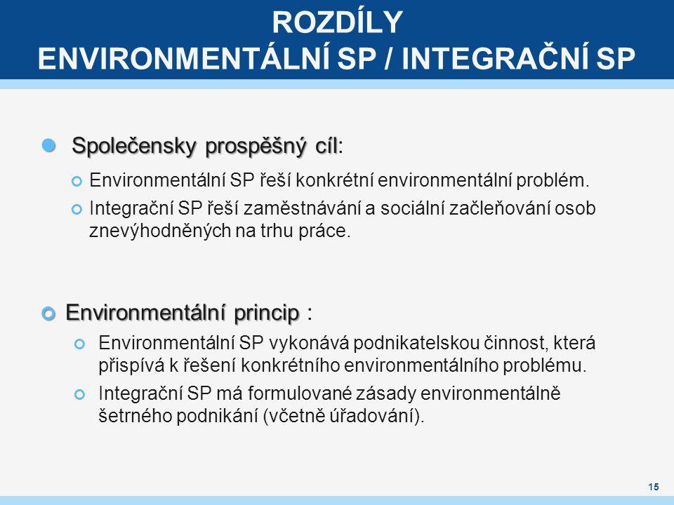 ROZDÍLY ENVIRONMENTÁLNÍ SP / INTEGRAČNÍ SP Společensky prospěšný cíl Společensky prospěšný cíl: Environmentální SP řeší konkrétní environmentální problém.