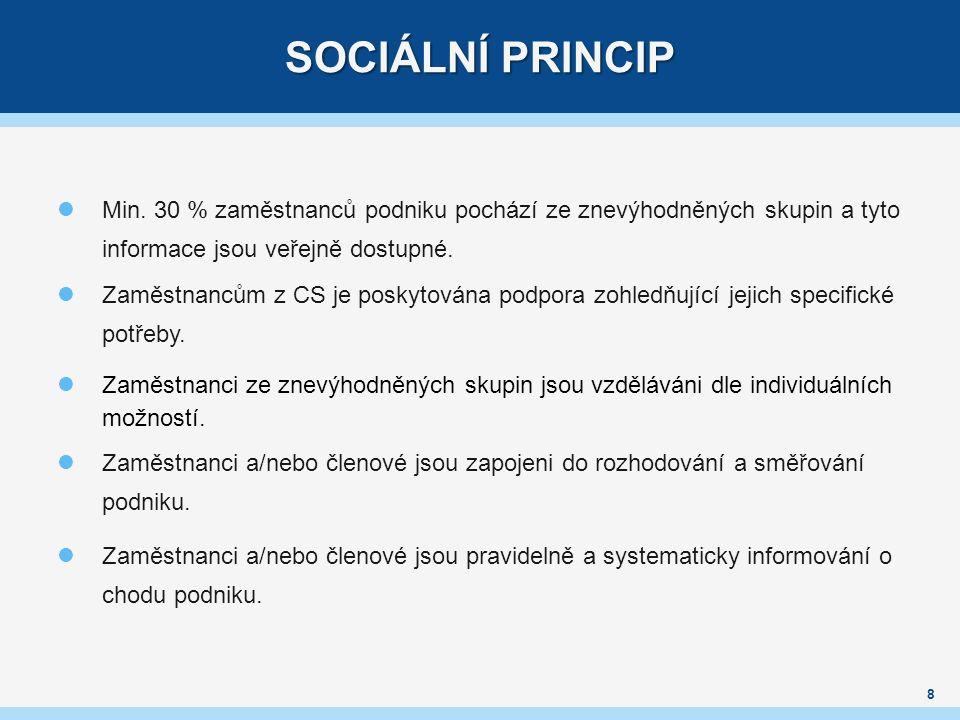 SOCIÁLNÍ PRINCIP 8 Min.