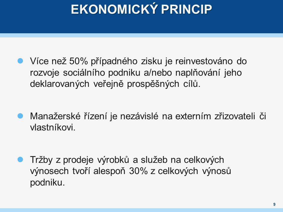 EKONOMICKÝ PRINCIP Více než 50% případného zisku je reinvestováno do rozvoje sociálního podniku a/nebo naplňování jeho deklarovaných veřejně prospěšných cílů.