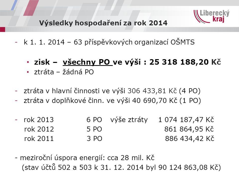 Výsledky hospodaření za rok 2014 -k 1. 1. 2014 – 63 příspěvkových organizací OŠMTS zisk – všechny PO ve výši : 25 318 188,20 Kč ztráta – žádná PO -ztr