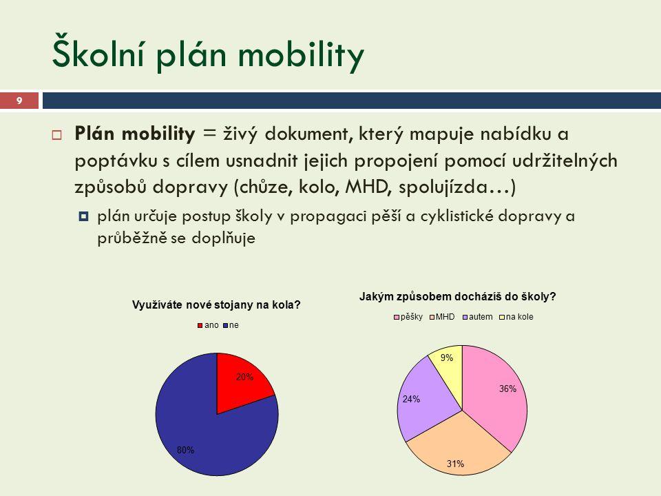 Školní plán mobility 9  Plán mobility = živý dokument, který mapuje nabídku a poptávku s cílem usnadnit jejich propojení pomocí udržitelných způsobů