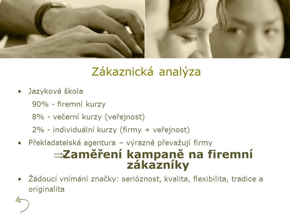Zákaznická analýza Jazyková škola 90% - firemní kurzy 8% - večerní kurzy (veřejnost) 2% - individuální kurzy (firmy + veřejnost) Překladatelská agentu