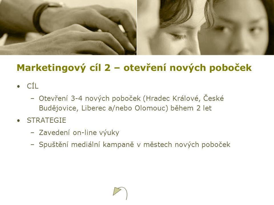 Marketingový cíl 2 – otevření nových poboček CÍL –Otevření 3-4 nových poboček (Hradec Králové, České Budějovice, Liberec a/nebo Olomouc) během 2 let S
