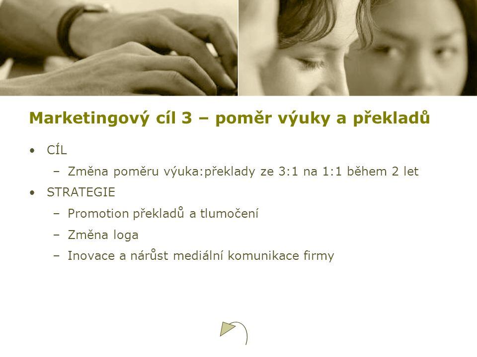 Marketingový cíl 3 – poměr výuky a překladů CÍL –Změna poměru výuka:překlady ze 3:1 na 1:1 během 2 let STRATEGIE –Promotion překladů a tlumočení –Změn